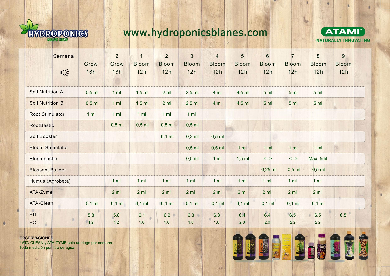 Tabla de Hydroponics Blanes
